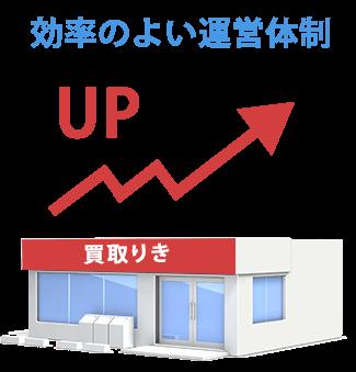 効率の良い運営体制で買取価格アップ!